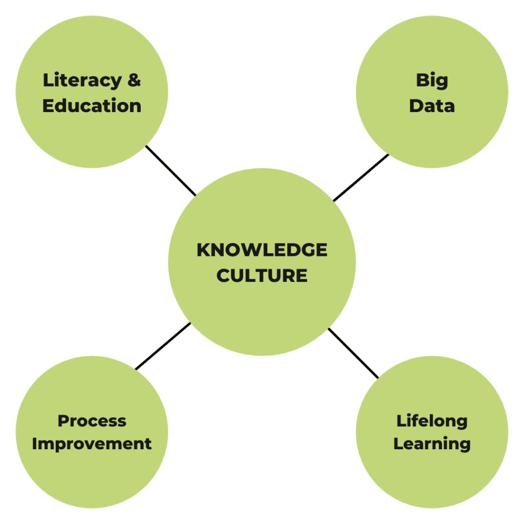 knowledge culture